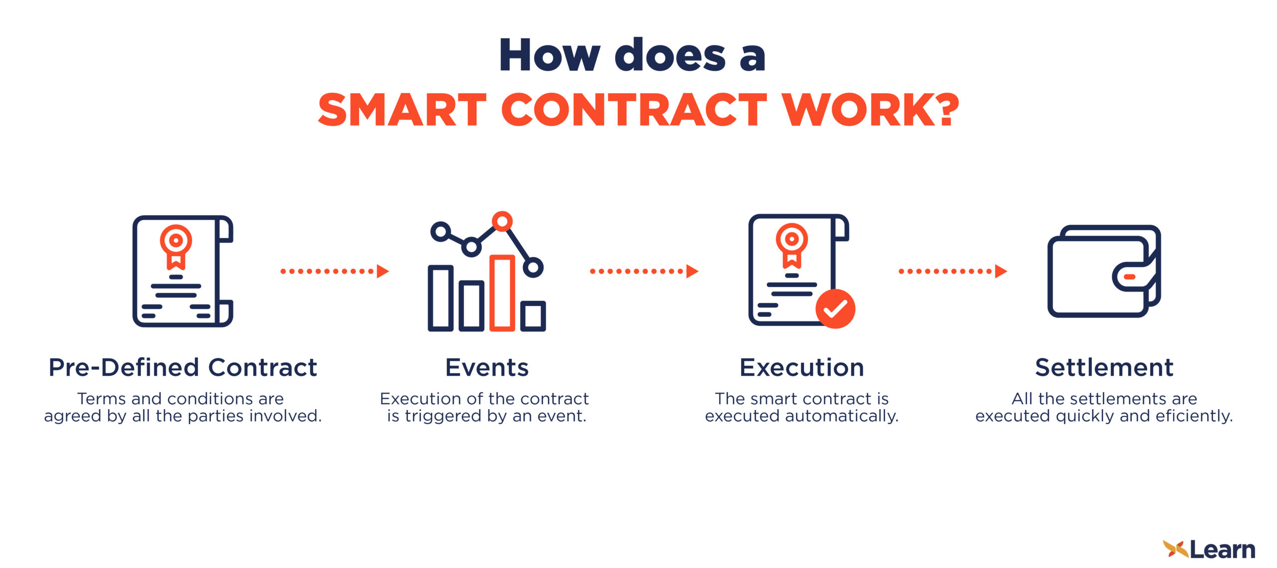 working of smart contract